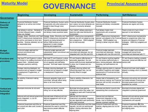 data governance template it governance template 28 images governance process