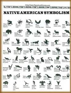 Image result for native american picture writing symbols spanish