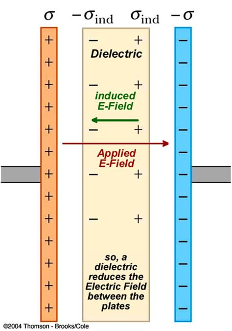 electric field in a dielectric capacitor electric field in a capacitor with dielectric 28 images umdberg the dielectric constant