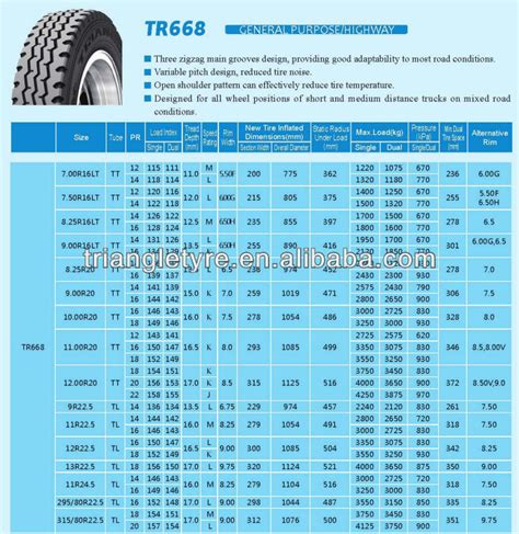 factory supplier triangle brand radial direct supplier triangle tire factory truck tire radial 8 25r20 14pr tr668 view truck tyre 8