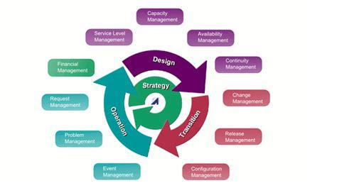 Bmc Service Desk Alignability 174 Process Model
