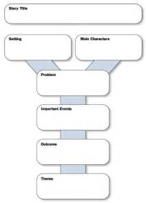 Are some examples of story mapping worksheets from a first grade class