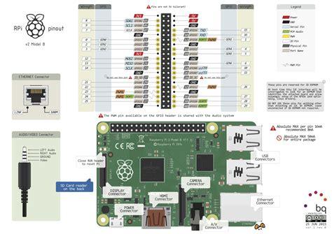 Raspberry Pi Model B Pinout