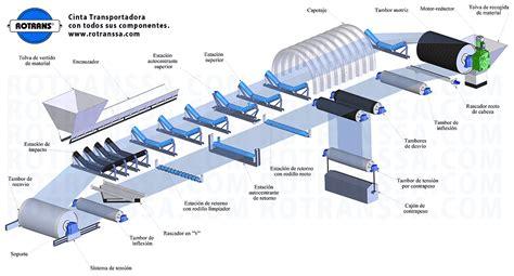 cadenas industriales s a ruc transportadores de correntes correias evb ind