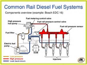 Common Rail Fuel System Common Rail Diesel Fuel Systems