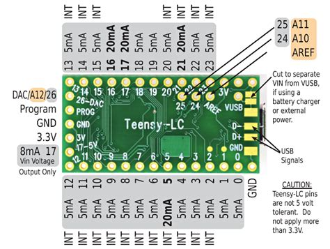 Teensy Lc teensy and teensy pinouts for c language and arduino software