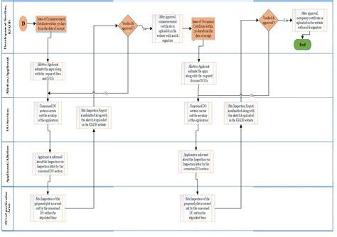 layout approval process in karnataka karnataka industrial area development board