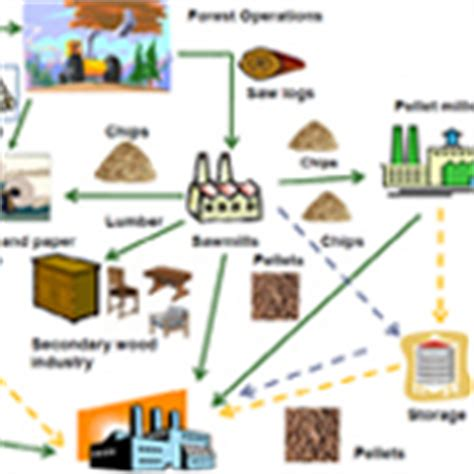 sitemap wood business canadian forest industries beginner supply chain management contemporary topics in forestry