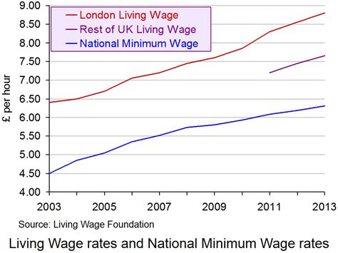cost of living minimum wage graph the cost of a living wage the sloman economics news site