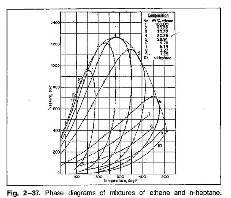 ethane phase diagram solved figure 2 37 gives the phase diagrams of eight mixt chegg