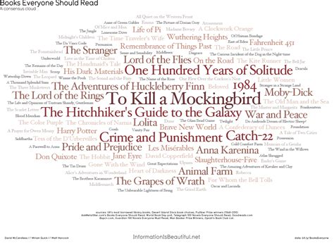 100 picture books everyone should top books derived from 11 quot top 100 quot lists books