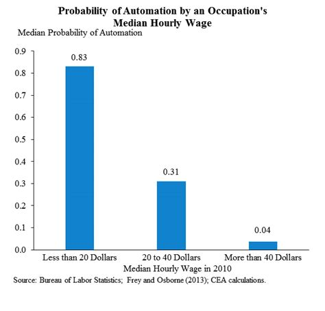 robots highly likely to take that pay 20 hour