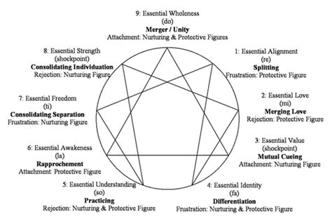 the enneagram of g i gurdjieff codhill press books the enneagram of psychological birth putting mahler s