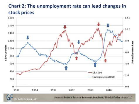 a rising tide lifts all boats response unemployment and stock prices a rising tide apparently