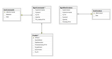création diagramme de classe en ligne diagramme de classe gt cr 233 ation table sql serveur