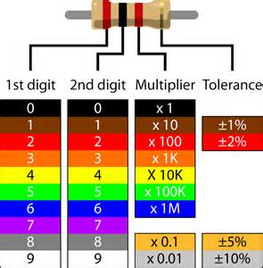 color resistor scan resistors with scanr