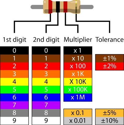 color coding table of resistor scan resistors with scanr
