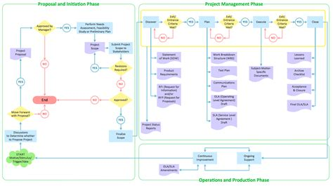 flowchart creation flowchart of water cycle create a flowchart
