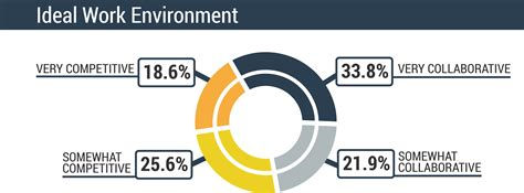 do employees want to use digital engagement programs