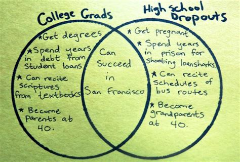 how to dropout of college tales of a high school dropout huffpost