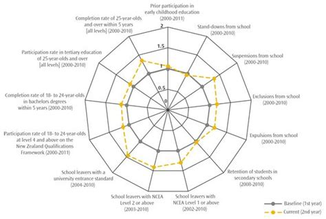 spider diagram infographics pinterest spider