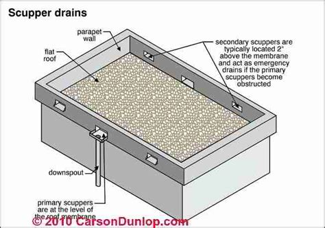 Flat Roof Systems Flat Or Low Slope Roof Drainage Systems Scuppers Drains