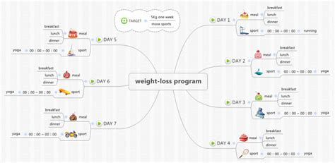 tutorial xmind pdf xmind xmind template mind map weight loss program mind