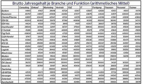 gehaltstabelle banken 2014 einstiegsgeh 228 lter bwl vwl und wiwis karriereletter