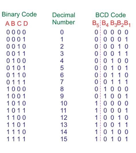 converter binary binary to bcd code converter electrical4u