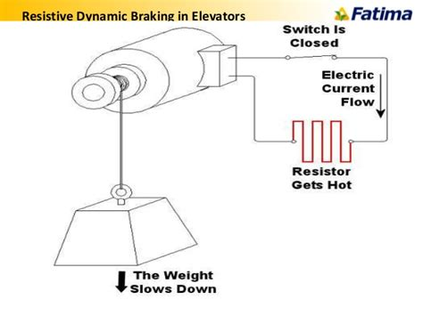 dynamic braking resistor in vfd variable frequency drives