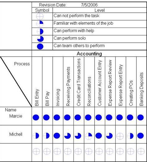 competency matrix template change