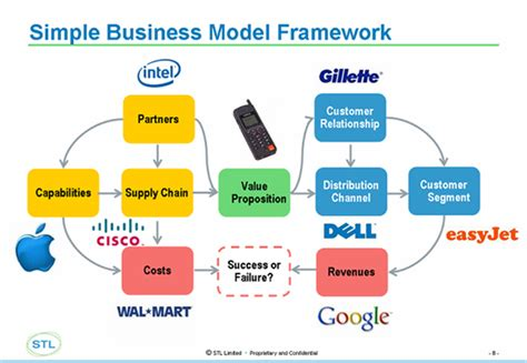 business plan framework template how to define the business model to validate the value