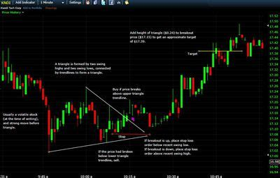 non pattern day trader rules triangle chart patterns and day trading strategies