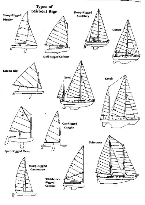 types of motor boats list the boat list on janice142