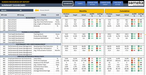 human resources dashboard template sle budget template 7 free documents in