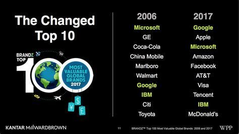 why apple 1st on brandz top 100 most valuable global brands 2012 list which brands show potential answers are in the 5 vital signs of business health
