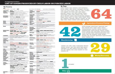 made in the usa products list list of goods produced by child labor or forced labor