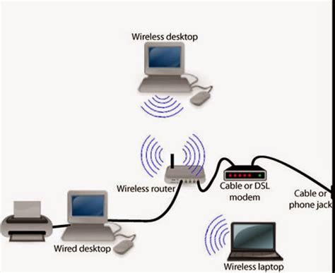 Jaringan Wifi Jenis Slot Di Motherboard