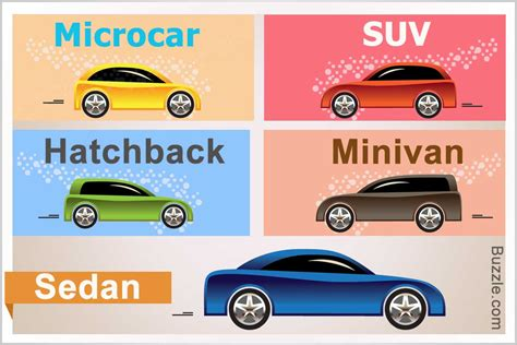 Car Types by An In Depth Look At The Major Types Of Cars With Popular