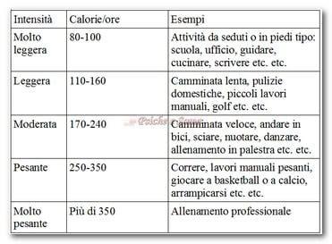 chilocalorie alimenti calcolo calorie quante calorie al giorno per dimagrire