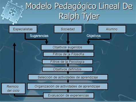 Modelo Curricular De Ralph Implementaci 243 N De Los Diferentes Modelos De Dise 241 O Curricular En M 233 Xico Timeline Timetoast