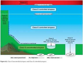 Floor Zone by Faa Regulations Which Parts Of Class E Airspace Can An
