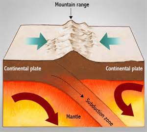 Continental Collision Theory Of Plate Tectonics