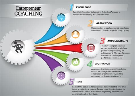 coaching for entrepreneurs how coaching can improve your bottom line books entrepreneur coaching entrepreneur coaching