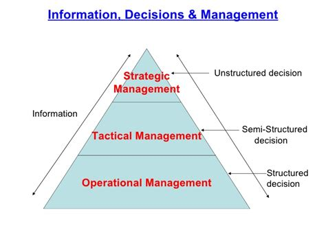 Mba Emohasis In Information Systems by Mba Managment Information System