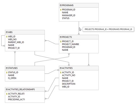 toad oracle tutorial pdf sql er diagram tutorial pdf periodic diagrams science