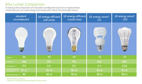 incandescent bulb vs cfl bulb vs led bulb part ii b g