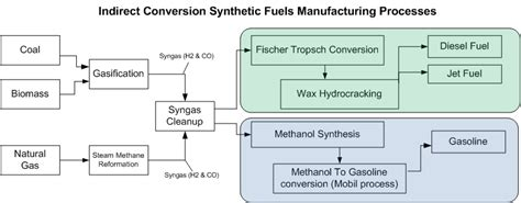 cellular manufacturing wikis the full wiki synthetic fuel wikis the full wiki