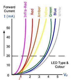 led bar graph resistors arduino info brick resistors leds