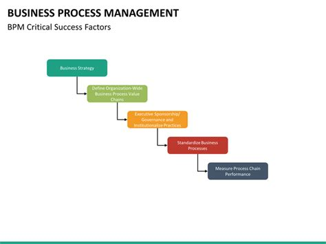business management templates business process management powerpoint template sketchbubble